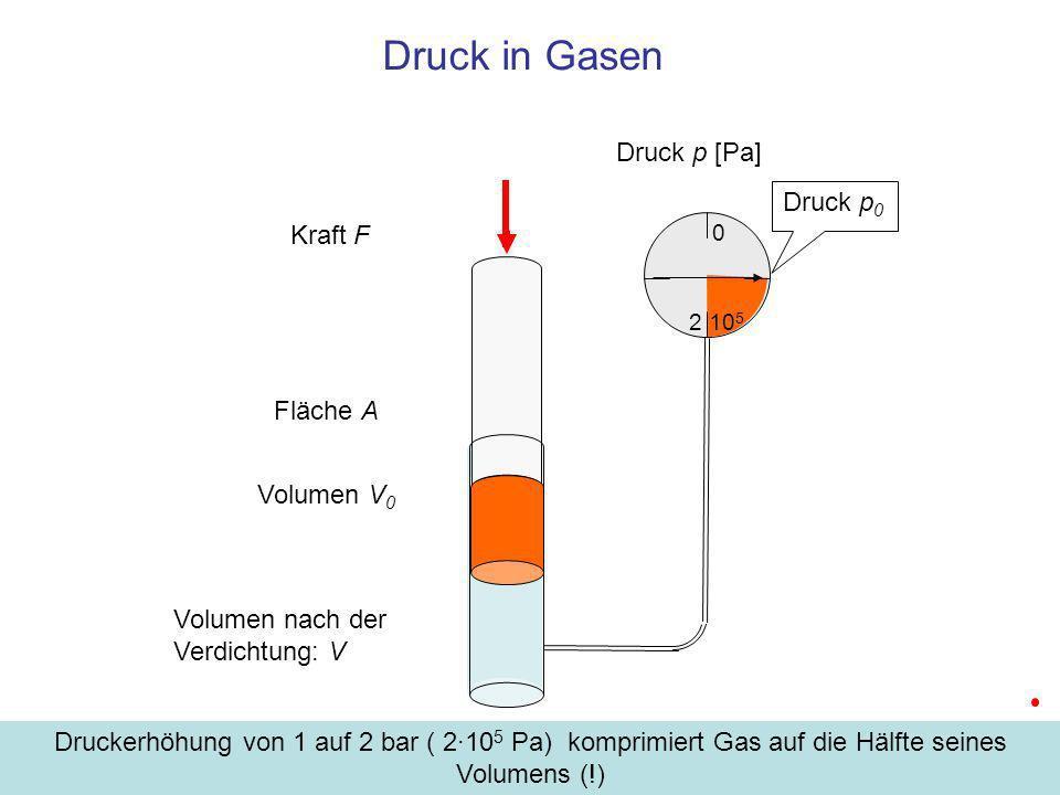 Druck in Gasen Druck p [Pa] Druck p0 Kraft F Fläche A Volumen V0